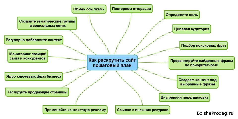 Образец План Продвижения Сайта img-1